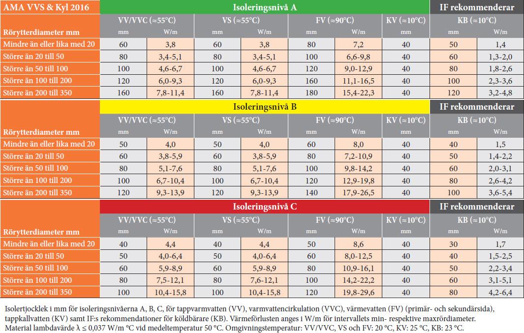 Tabell RB/1 ur RA – AMA VVS & Kyl 16